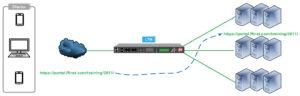 Balanceador carga F5 LTM Full